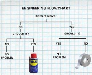 Engineering 101