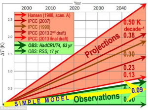 LI-03-Climate-Chage-593x442